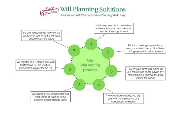 How does our Will writing service work?